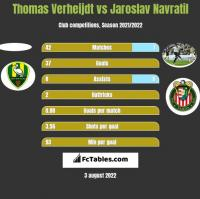Thomas Verheijdt vs Jaroslav Navratil h2h player stats