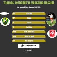 Thomas Verheijdt vs Oussama Assaidi h2h player stats