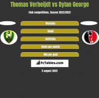 Thomas Verheijdt vs Dylan George h2h player stats