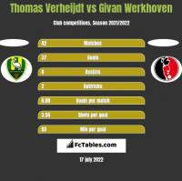 Thomas Verheijdt vs Givan Werkhoven h2h player stats