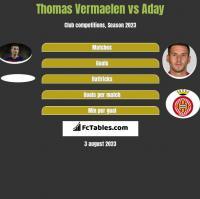 Thomas Vermaelen vs Aday h2h player stats