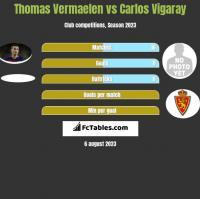 Thomas Vermaelen vs Carlos Vigaray h2h player stats