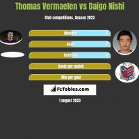Thomas Vermaelen vs Daigo Nishi h2h player stats