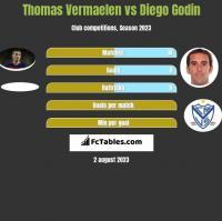 Thomas Vermaelen vs Diego Godin h2h player stats
