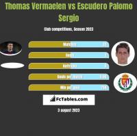 Thomas Vermaelen vs Escudero Palomo Sergio h2h player stats