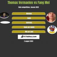 Thomas Vermaelen vs Fang Mei h2h player stats