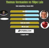 Thomas Vermaelen vs Filipe Luis h2h player stats