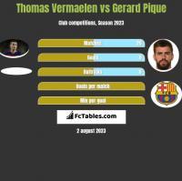 Thomas Vermaelen vs Gerard Pique h2h player stats
