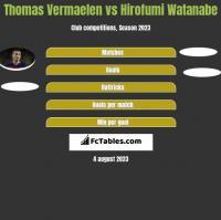 Thomas Vermaelen vs Hirofumi Watanabe h2h player stats