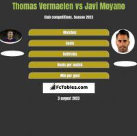 Thomas Vermaelen vs Javi Moyano h2h player stats