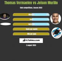 Thomas Vermaelen vs Jeison Murillo h2h player stats