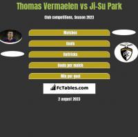 Thomas Vermaelen vs Ji-Su Park h2h player stats