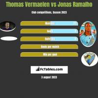 Thomas Vermaelen vs Jonas Ramalho h2h player stats