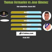 Thomas Vermaelen vs Jose Gimenez h2h player stats