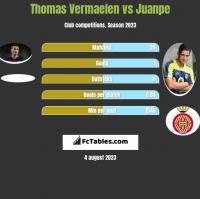 Thomas Vermaelen vs Juanpe h2h player stats