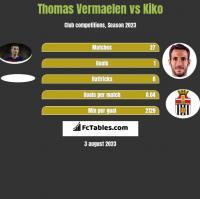 Thomas Vermaelen vs Kiko h2h player stats