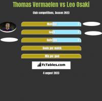 Thomas Vermaelen vs Leo Osaki h2h player stats