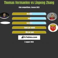 Thomas Vermaelen vs Linpeng Zhang h2h player stats