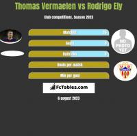 Thomas Vermaelen vs Rodrigo Ely h2h player stats