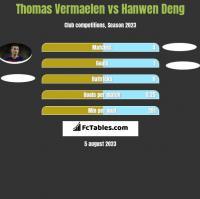 Thomas Vermaelen vs Hanwen Deng h2h player stats