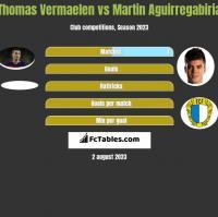 Thomas Vermaelen vs Martin Aguirregabiria h2h player stats