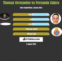 Thomas Vermaelen vs Fernando Calero h2h player stats