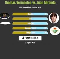 Thomas Vermaelen vs Juan Miranda h2h player stats