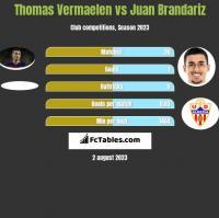 Thomas Vermaelen vs Juan Brandariz h2h player stats