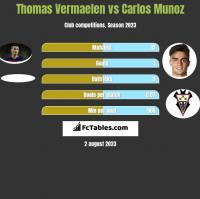 Thomas Vermaelen vs Carlos Munoz h2h player stats