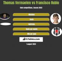 Thomas Vermaelen vs Francisco Rubio h2h player stats