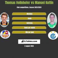 Thomas Vollnhofer vs Manuel Kuttin h2h player stats