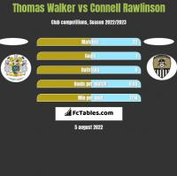 Thomas Walker vs Connell Rawlinson h2h player stats