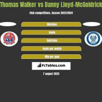 Thomas Walker vs Danny Lloyd-McGoldrick h2h player stats