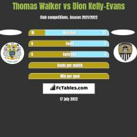 Thomas Walker vs Dion Kelly-Evans h2h player stats