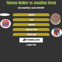 Thomas Walker vs Jonathan Stead h2h player stats