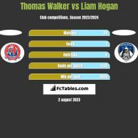 Thomas Walker vs Liam Hogan h2h player stats