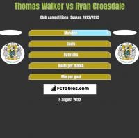 Thomas Walker vs Ryan Croasdale h2h player stats