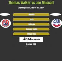Thomas Walker vs Joe Muscatt h2h player stats
