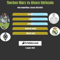 Thorben Marx vs Alvaro Odriozola h2h player stats