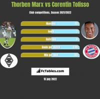 Thorben Marx vs Corentin Tolisso h2h player stats