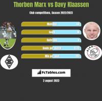 Thorben Marx vs Davy Klaassen h2h player stats