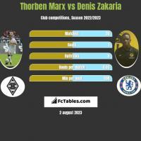 Thorben Marx vs Denis Zakaria h2h player stats
