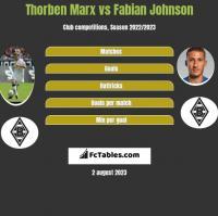 Thorben Marx vs Fabian Johnson h2h player stats