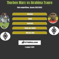 Thorben Marx vs Ibrahima Traore h2h player stats
