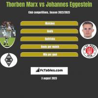 Thorben Marx vs Johannes Eggestein h2h player stats