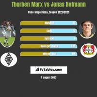 Thorben Marx vs Jonas Hofmann h2h player stats