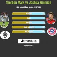 Thorben Marx vs Joshua Kimmich h2h player stats