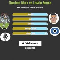 Thorben Marx vs Laszlo Benes h2h player stats