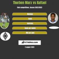Thorben Marx vs Raffael h2h player stats