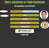 Thore Jacobsen vs Fabio Kaufmann h2h player stats